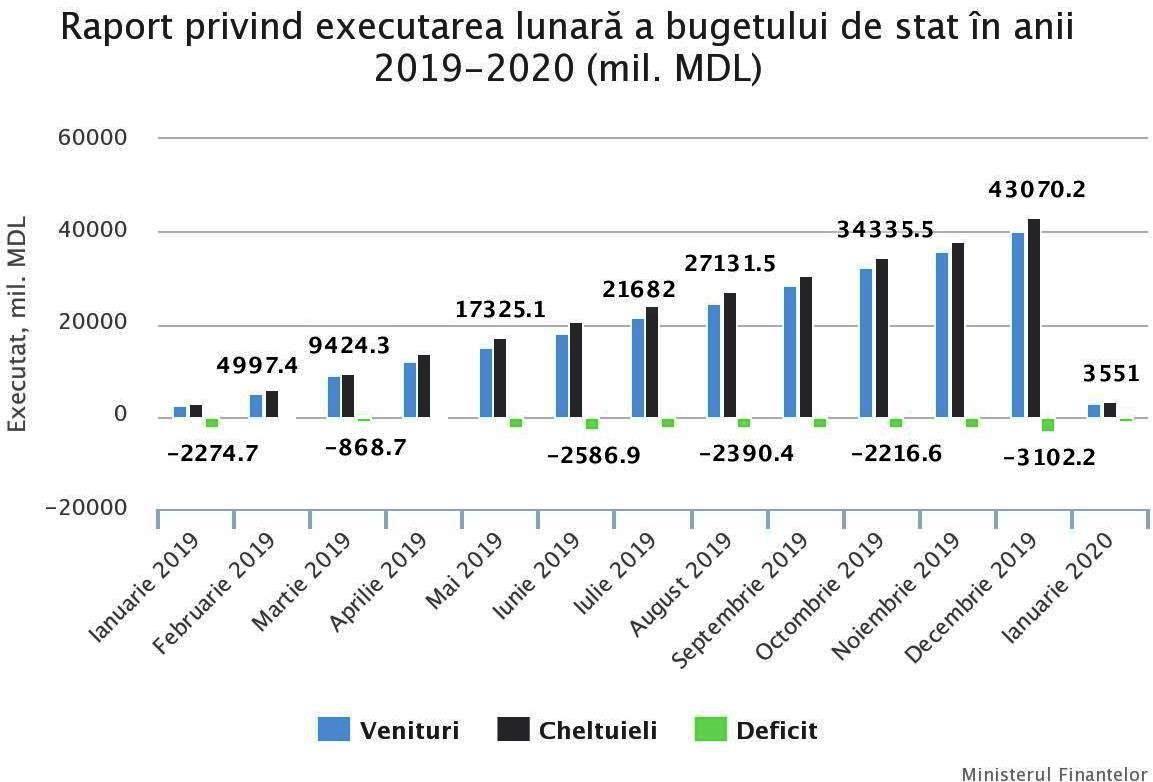 Первый месяц 2020 года завершился с дефицитом бюджета около 800 млн леев