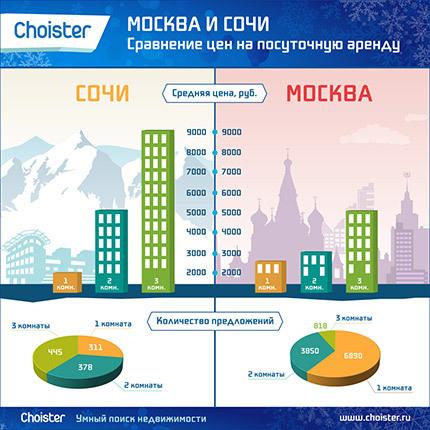 Средняя цена аренды квартиры в москве Нет