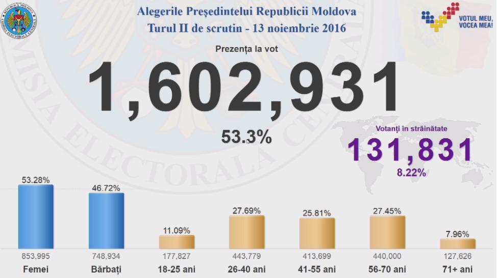 Выборы в Молдове: ЦИК обработал 99,9% бюллетеней, пророссийский кандидат Игорь Додон объявил о своей победе - Цензор.НЕТ 2276