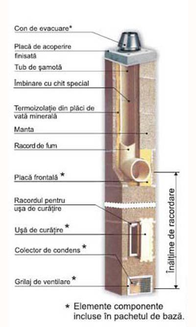 coşuri de fum, termika