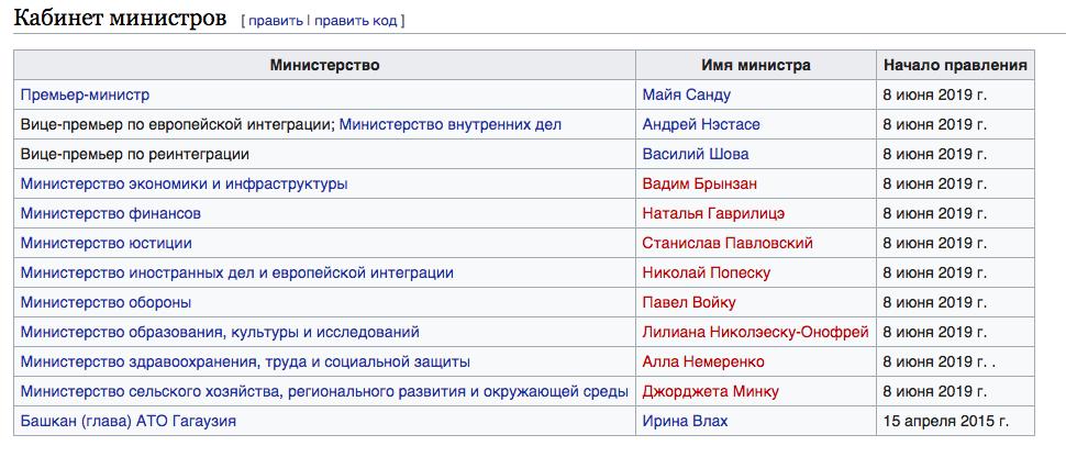 В «Википедии» указан новый состав правительства Молдовы