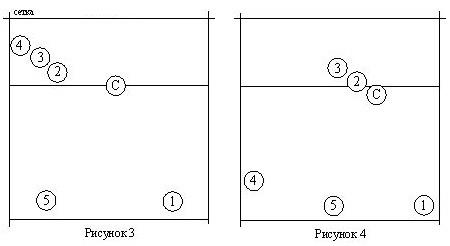 этим схема перехода игроков в волейболе в картинках конце каждого