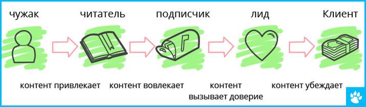 internet marketing, bicycledigital