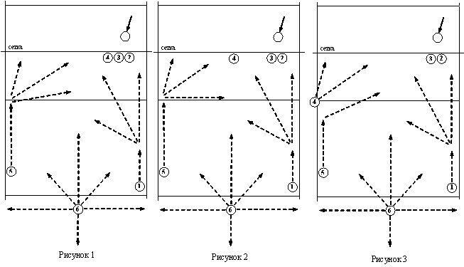 Тактика защиты в волейболе
