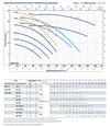 купить Центробежный насос высокой производительности Pedrollo HF 20A 4 кВт в Кишинёве