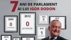 Deputat PAS: În toți anii de deputăție, Igor Dodon a scris doar 3 legi