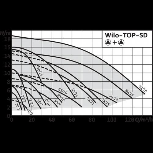 Серия Wilo TOP-SD