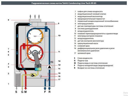 купить Газовый конденсационный котел FONDITAL Tahiti Condensing Line Tech KR (85 кВт) в Кишинёве