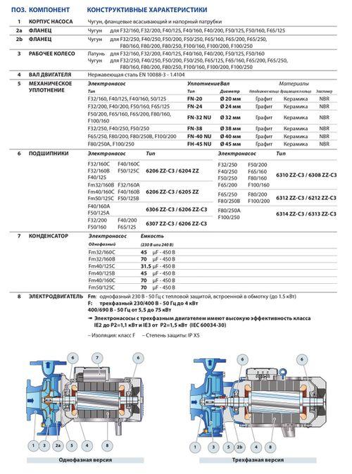 купить Консольно-моноблочный насос Pedrollo F32/200BH 3 кВт в Кишинёве