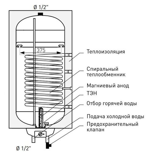 купить Бойлер косвенного нагрева Galmet Neptun Kombi Electronik 120 л в Кишинёве