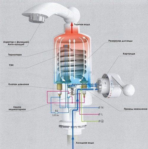 купить Проточный водонагреватель в Кишинёве