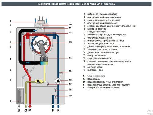 купить Газовый конденсационный котел FONDITAL Tahiti Condensing Line Tech KR (55 кВт) в Кишинёве