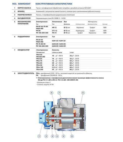 купить Вихревой насос Pedrollo PKm100 1.1 кВт в Кишинёве