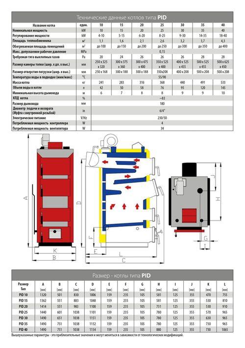 купить Твердотопливный котёл Stalmark PID 15 kW в Кишинёве