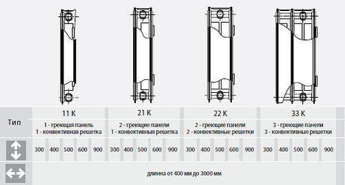 cumpără Radiatoare din otel ECCORAD TIP 22, 500x1500 în Chișinău