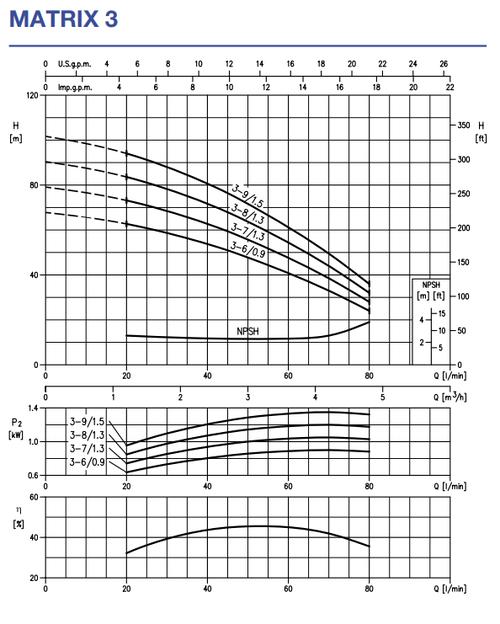 купить Многоступенчатый горизонтальный насос Ebara MATRIX 3-9T/1,5 kWt в Кишинёве