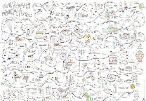 """купить Тубус и плакат """"История изобретений"""" Ольшванг Е. в Кишинёве"""