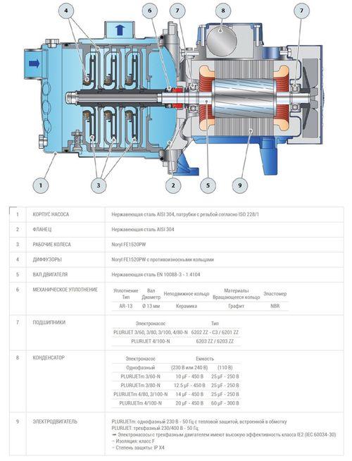 купить Самовсасывающий многоступенчатый насос Pedrollo PLURIJETm 3/80 0.48 кВт в Кишинёве