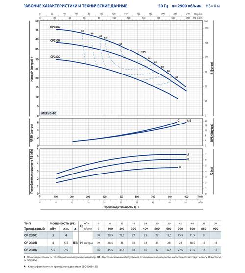 купить Центробежный насос Pedrollo CP 230 B 4 кВт в Кишинёве