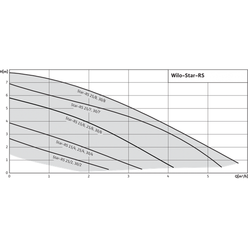 Циркуляционный насос серии Wilo Star RS