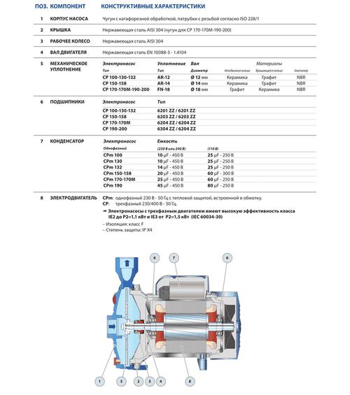 купить Центробежный насос Pedrollo CPm 190 1.5 кВт в Кишинёве