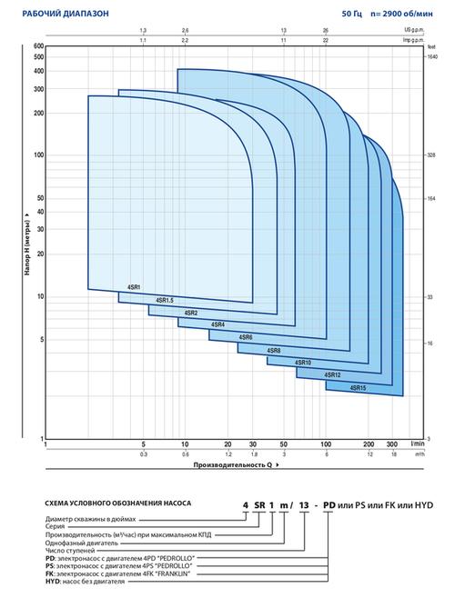 купить Скважинный глубинный насос Pedrollo 4SR2/27 1.5 кВт до 173 м в Кишинёве