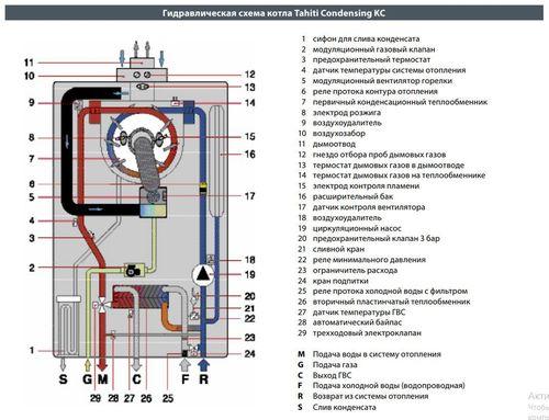 купить Газовый конденсационный котел FONDITAL Tahiti Condensing Line Tech KC (28 кВт) в Кишинёве