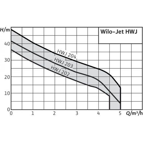 Насос Wilo HWJ 203 X EM 24 L