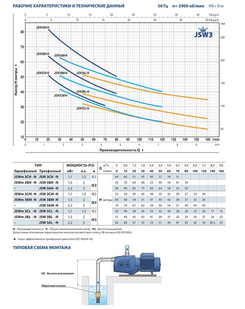 купить Самовсасывающий насос  Pedrollo JSW/3AM 2.2 кВт в Кишинёве
