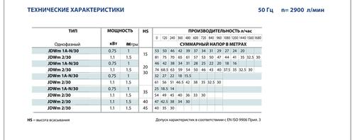 купить Самовсасывающий насос  Pedrollo JDWm1Ax/30-4 0.75 кВт в Кишинёве