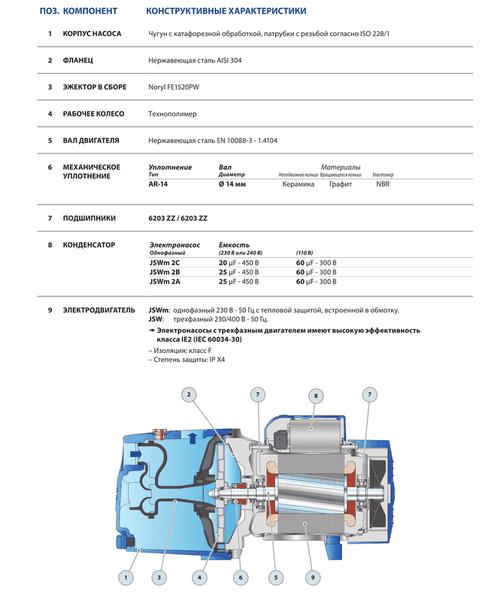 cumpără Pompă ejectoare auto-amorsare Pedrollo JSWm2AX 1.1 kW în Chișinău